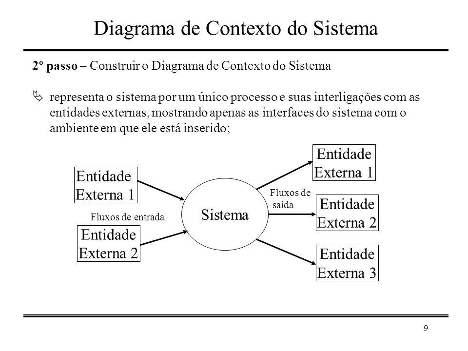 Diagrama de Contexto do Sistema