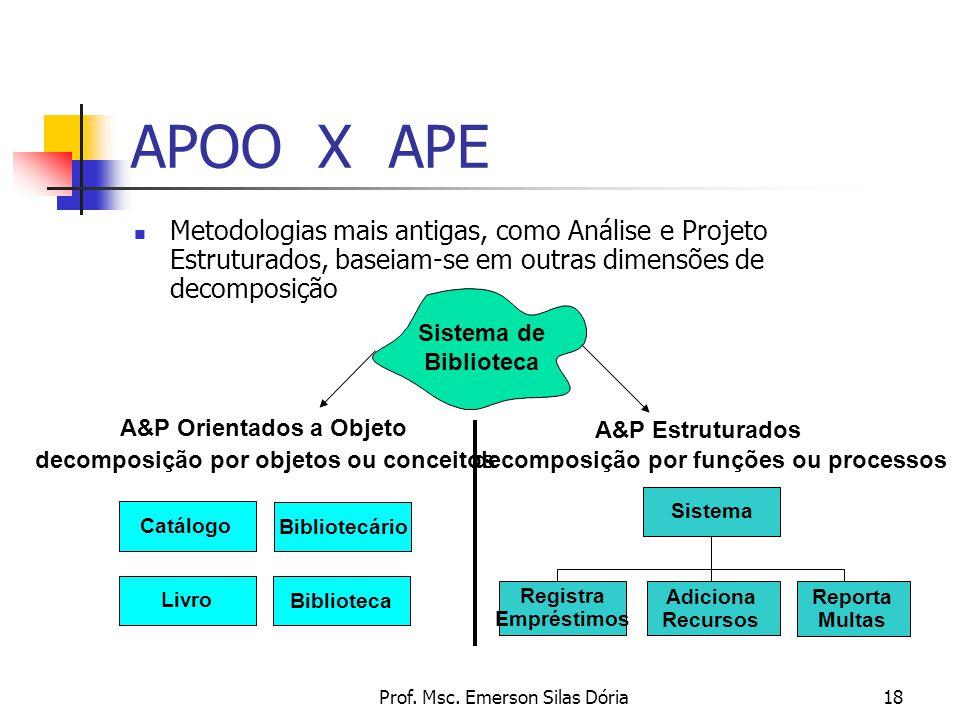 APOO X APE Metodologias mais antigas, como Análise e Projeto Estruturados, baseiam-se em outras dimensões de decomposição.