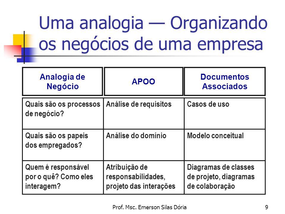 Uma analogia — Organizando os negócios de uma empresa