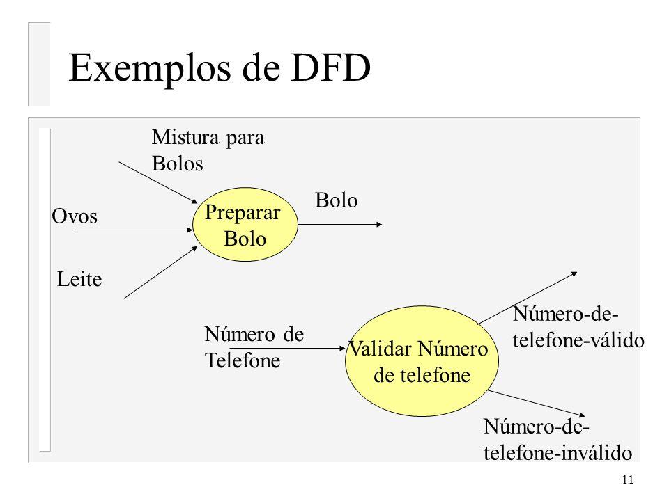 Exemplos de DFD Mistura para Bolos Preparar Ovos Bolo Leite