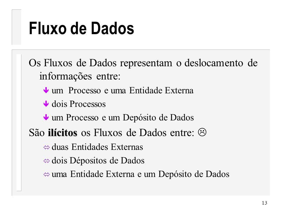 Fluxo de Dados Os Fluxos de Dados representam o deslocamento de informações entre: um Processo e uma Entidade Externa.