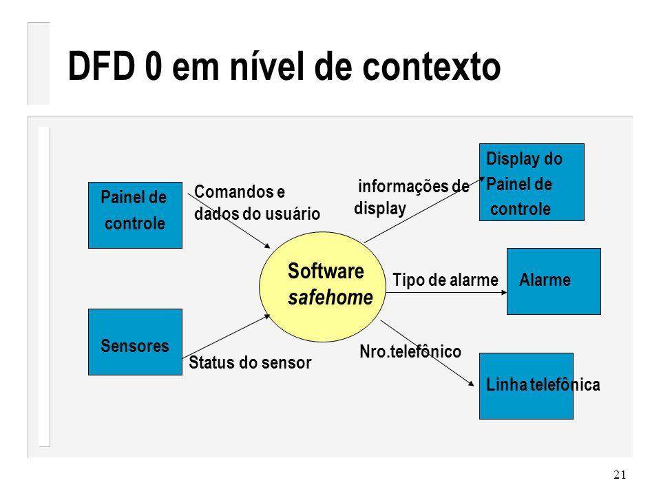 DFD 0 em nível de contexto