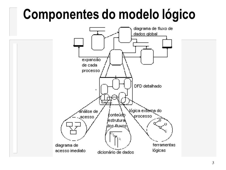 Componentes do modelo lógico
