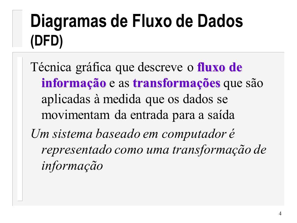 Diagramas de Fluxo de Dados (DFD)