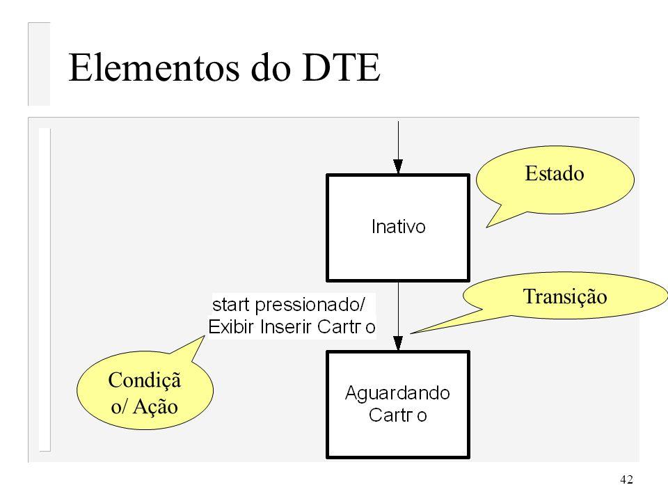 Elementos do DTE Estado Transição Condição/ Ação