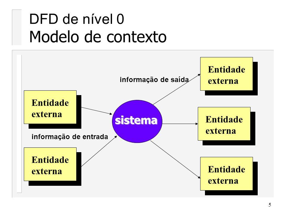 DFD de nível 0 Modelo de contexto
