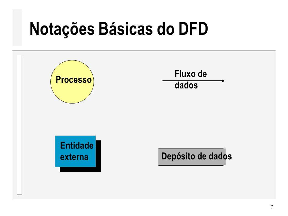 Notações Básicas do DFD