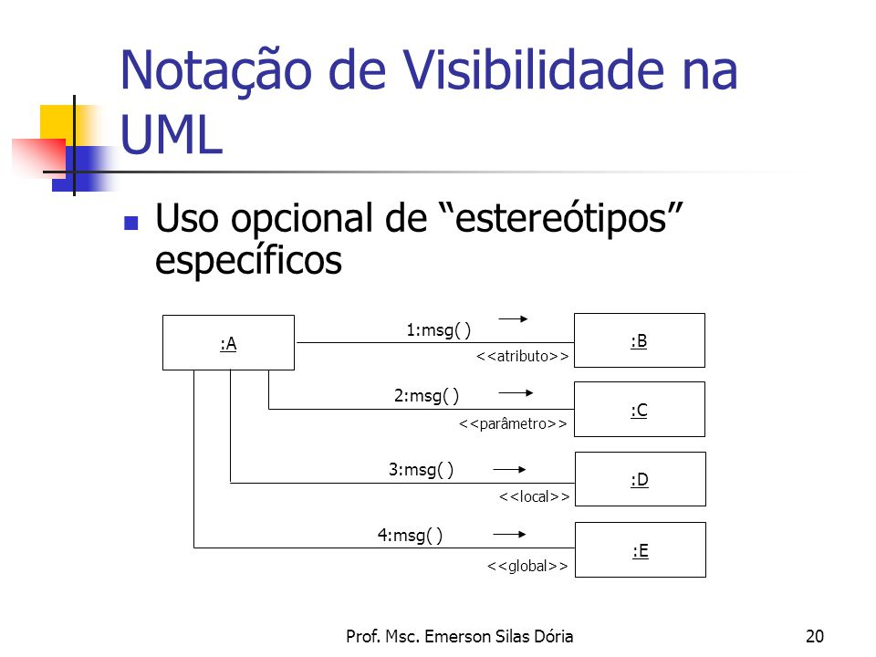 Notação de Visibilidade na UML
