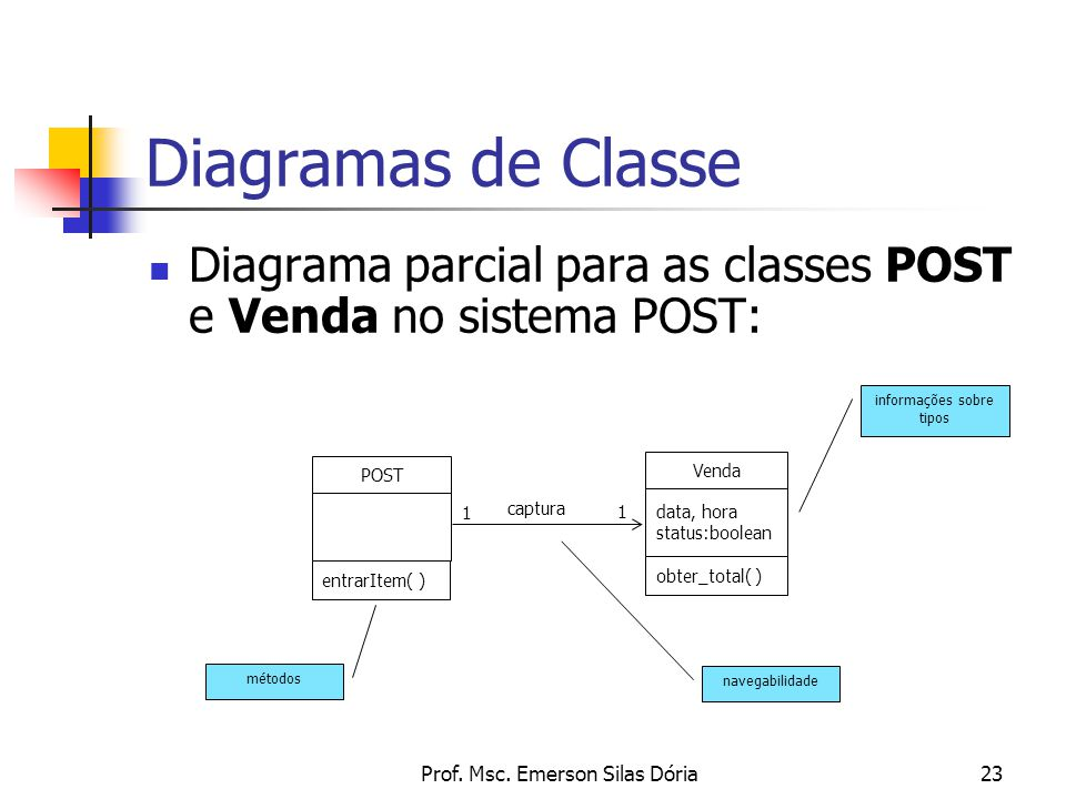 Diagramas de Classe Diagrama parcial para as classes POST e Venda no sistema POST: Venda. data, hora.