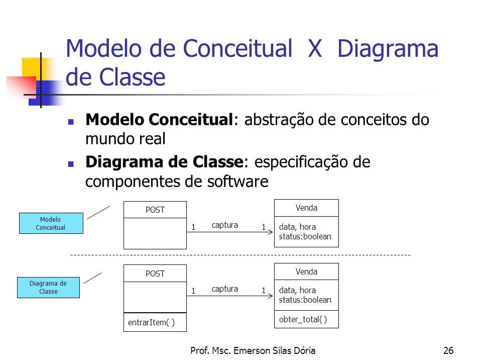 Modelo de Conceitual X Diagrama de Classe