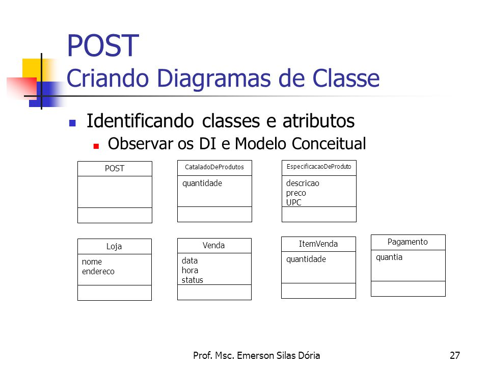 POST Criando Diagramas de Classe