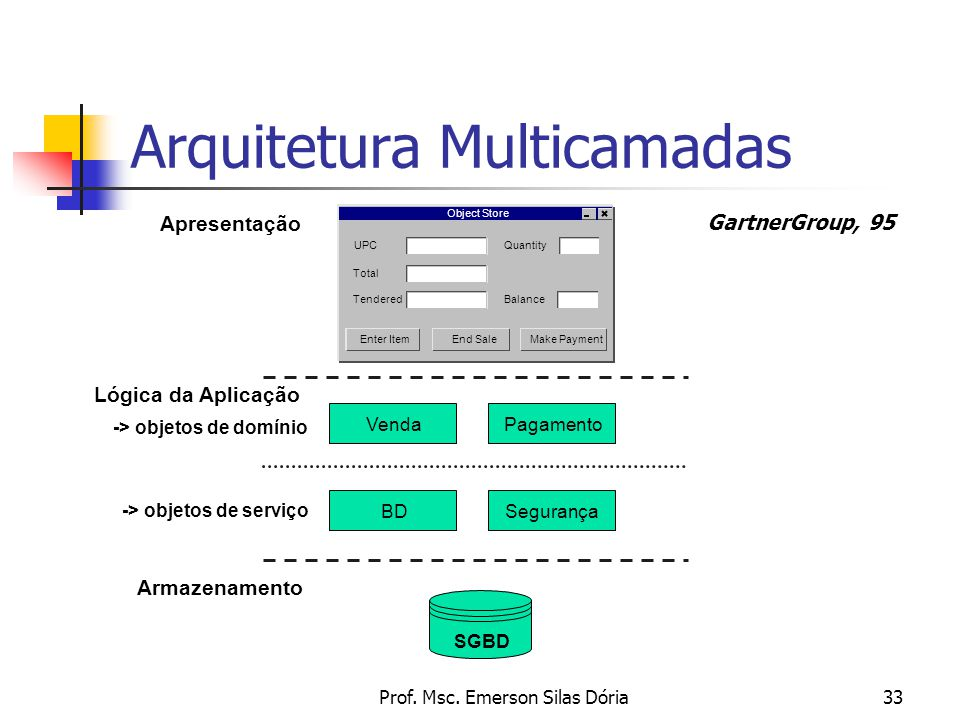 Arquitetura Multicamadas
