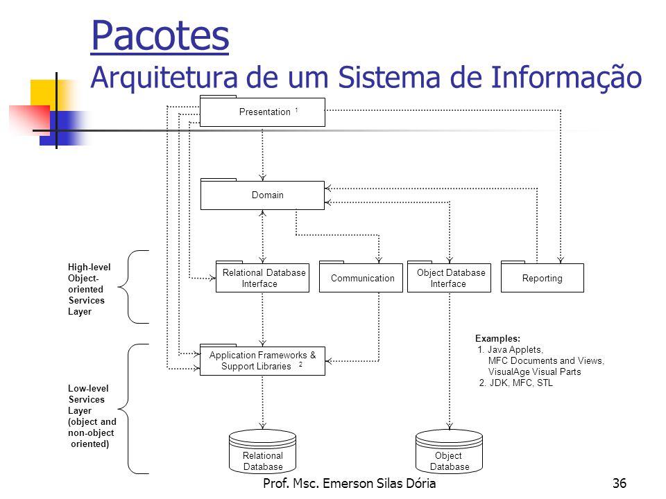 Pacotes Arquitetura de um Sistema de Informação