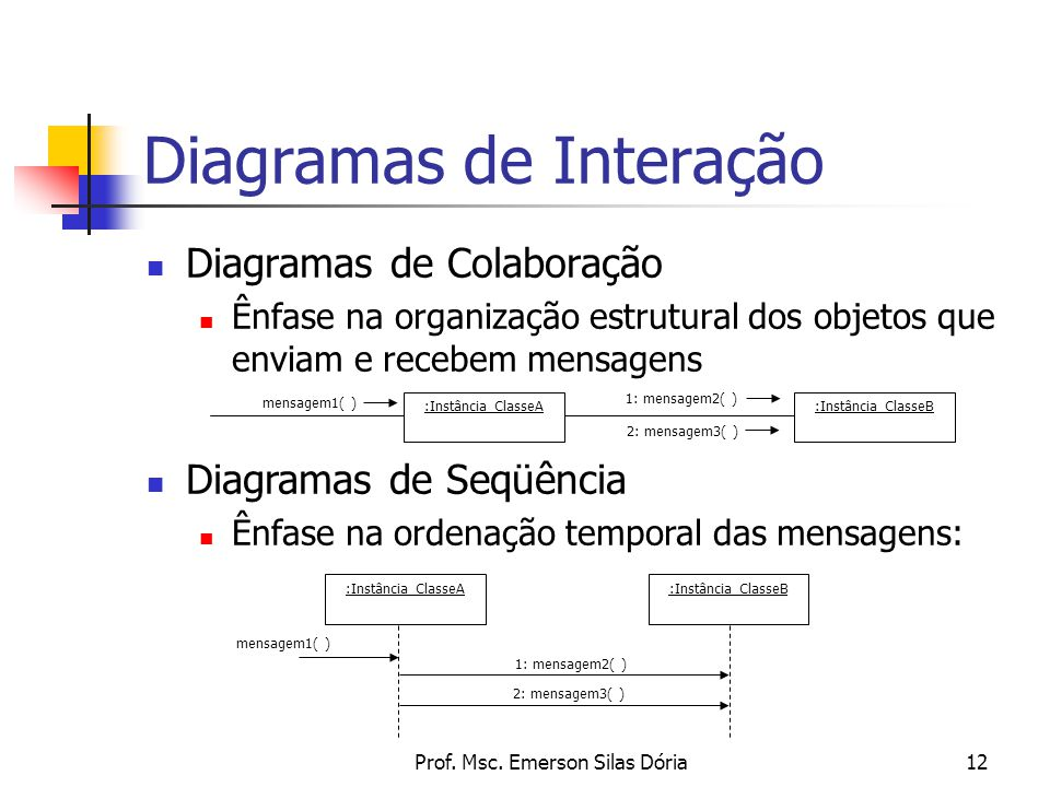 Diagramas de Interação