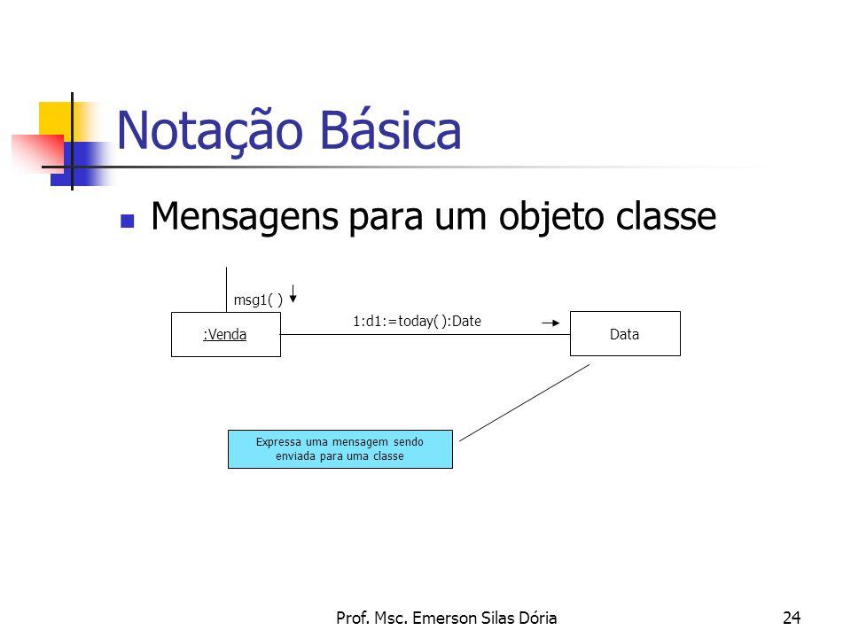 Notação Básica Mensagens para um objeto classe