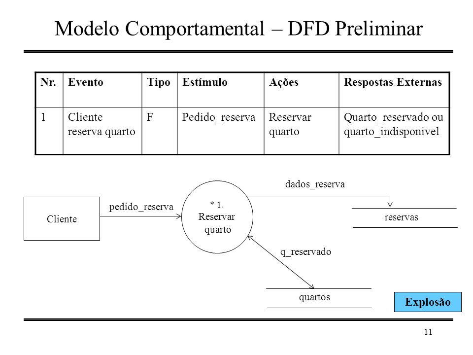 Modelo Comportamental – DFD Preliminar