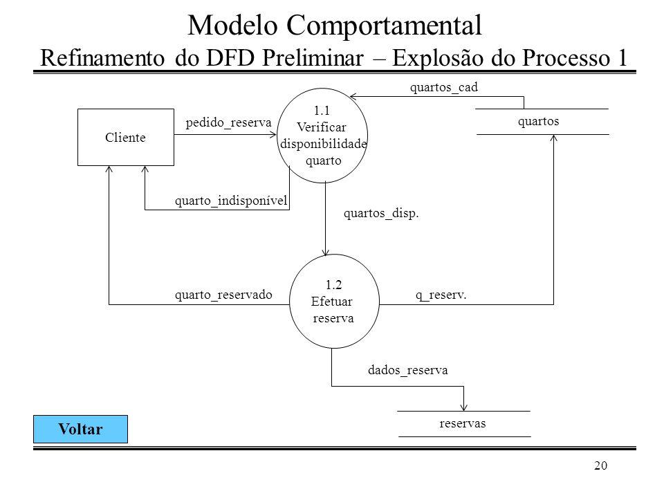 Modelo Comportamental Refinamento do DFD Preliminar – Explosão do Processo 1