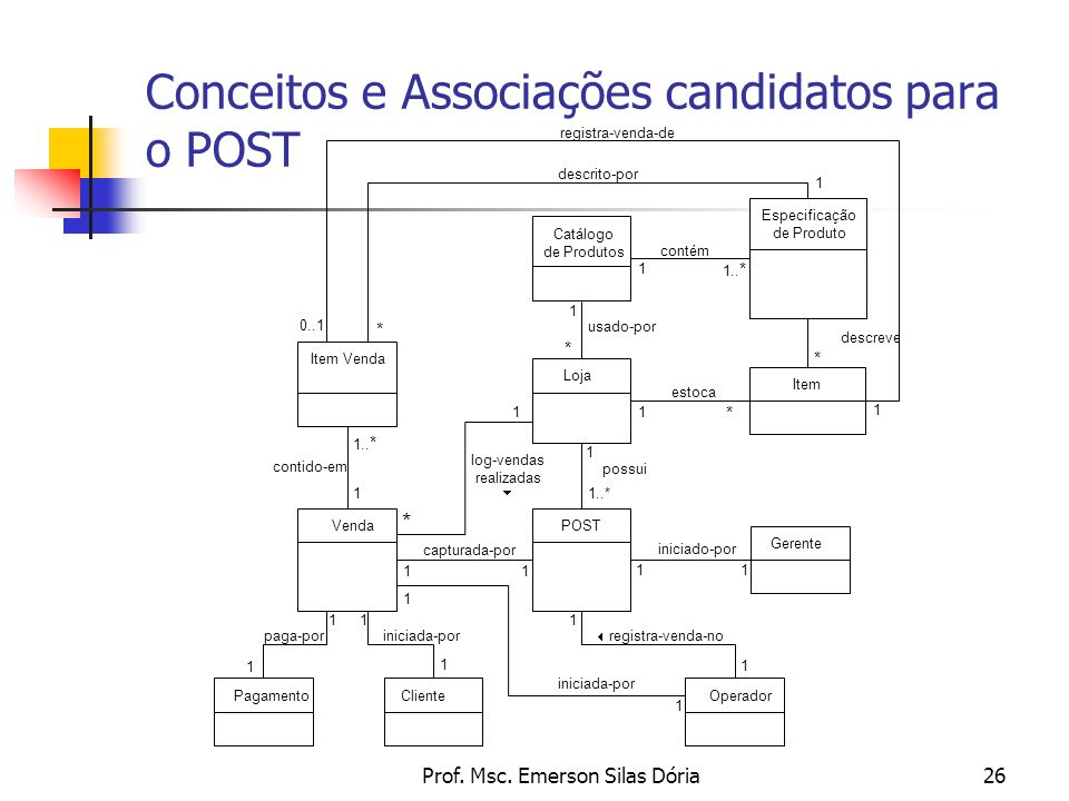 Conceitos e Associações candidatos para o POST