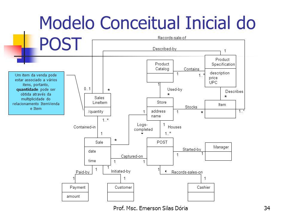 Modelo Conceitual Inicial do POST