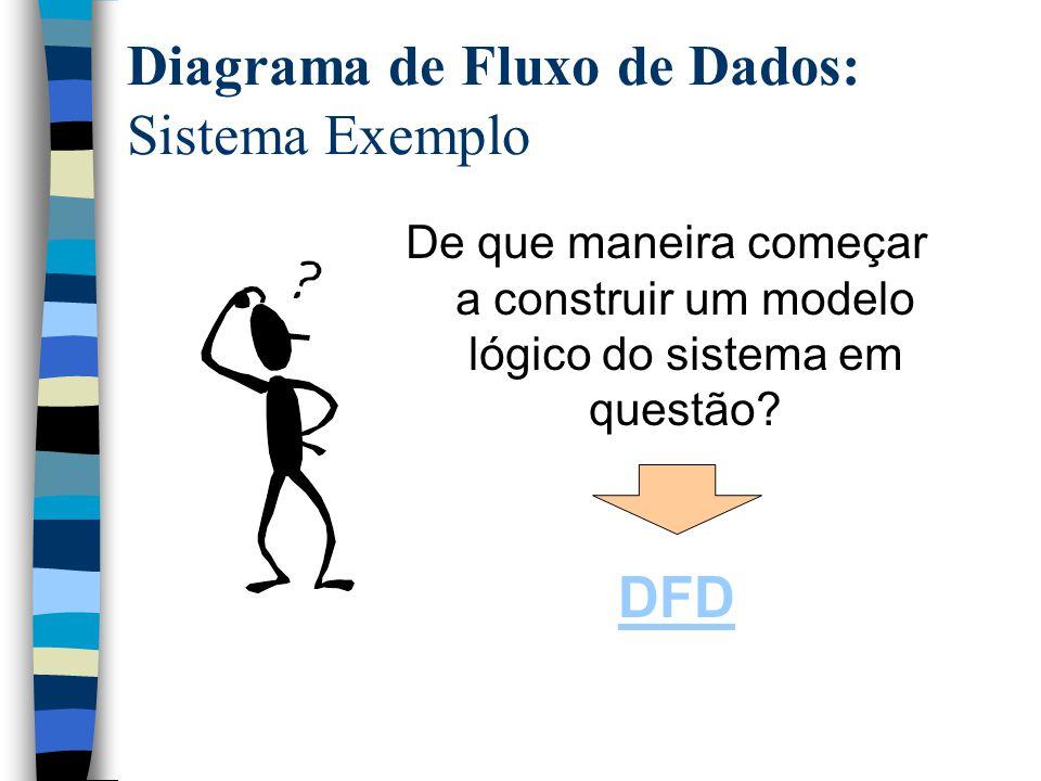 Diagrama de Fluxo de Dados: Sistema Exemplo