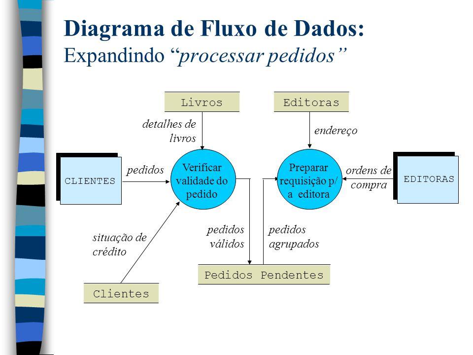 Diagrama de Fluxo de Dados: Expandindo processar pedidos