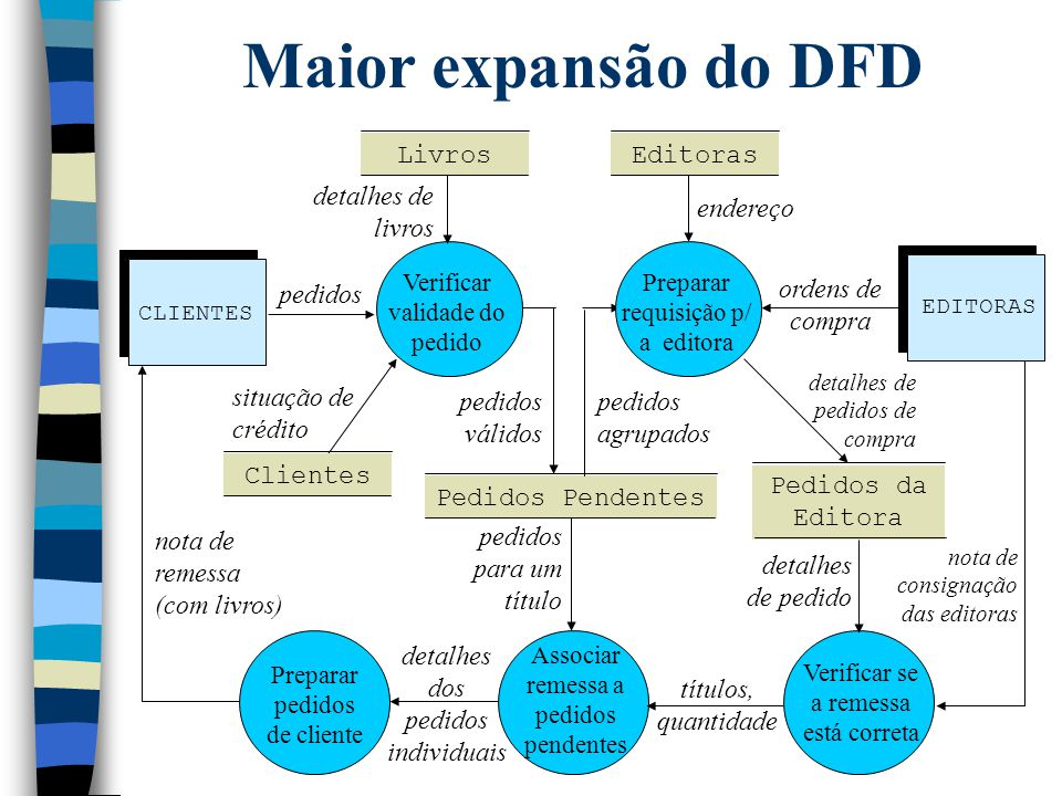 Maior expansão do DFD pedidos Livros Clientes Editoras