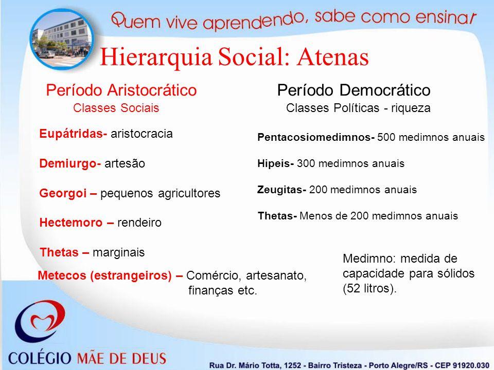 Hierarquia Social: Atenas