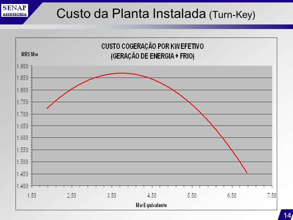 Custo da Planta Instalada (Turn-Key)
