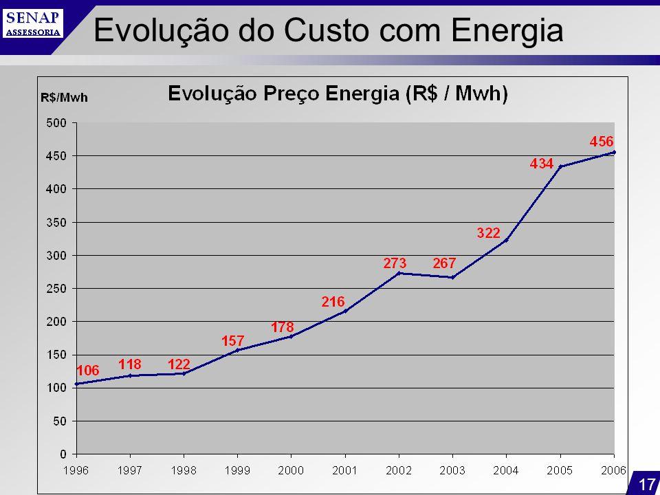 Evolução do Custo com Energia
