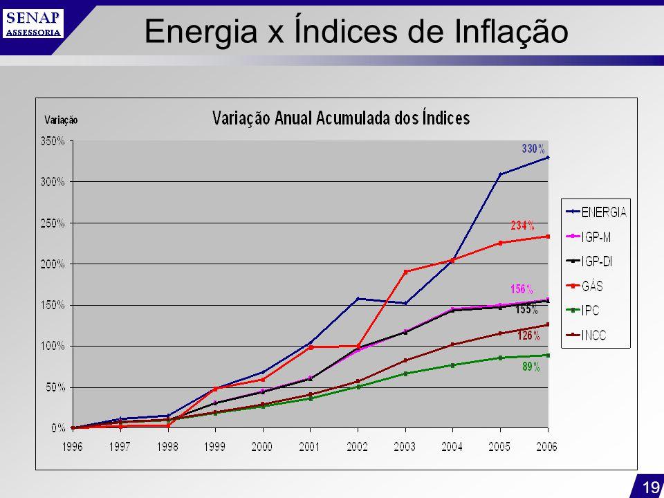 Energia x Índices de Inflação