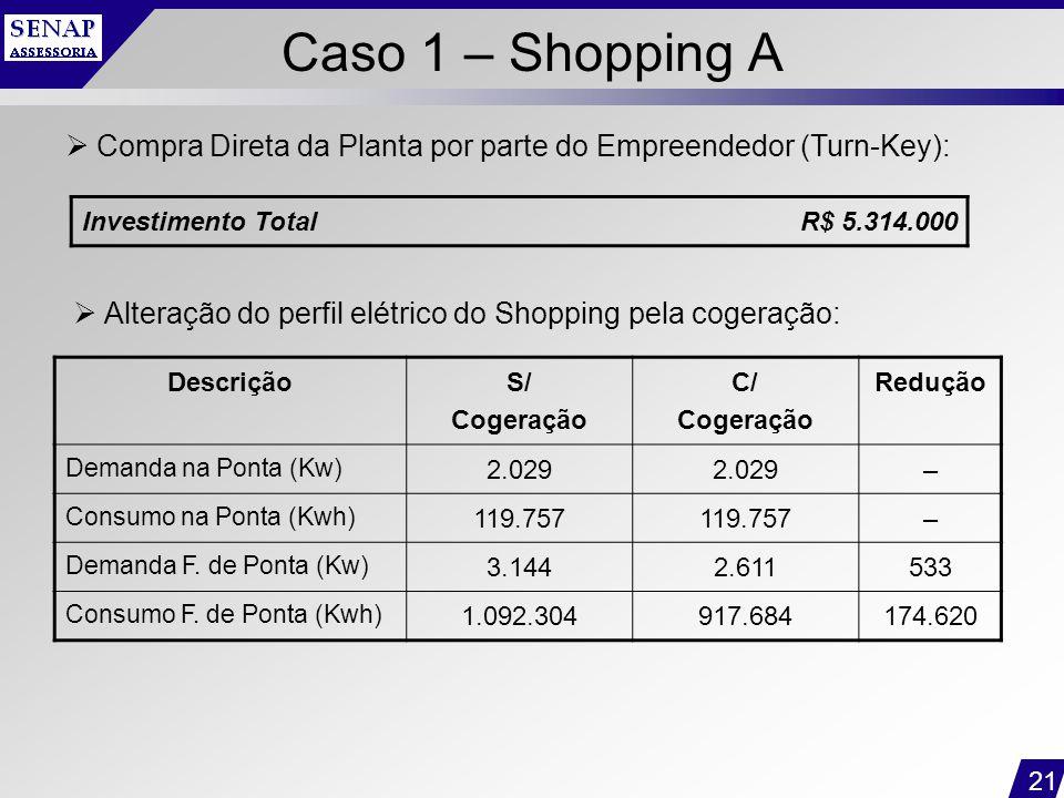 Caso 1 – Shopping A Compra Direta da Planta por parte do Empreendedor (Turn-Key): Investimento Total.