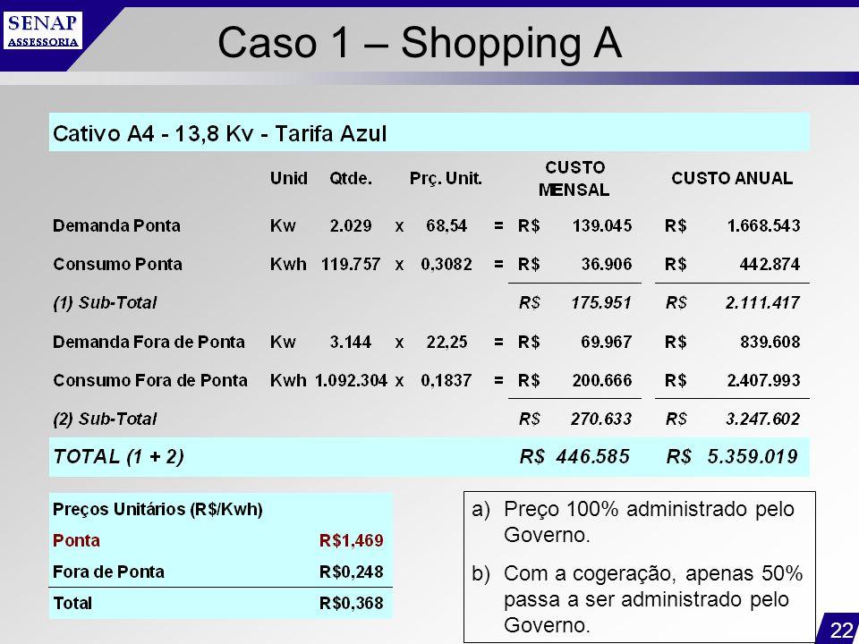 Caso 1 – Shopping A Preço 100% administrado pelo Governo.