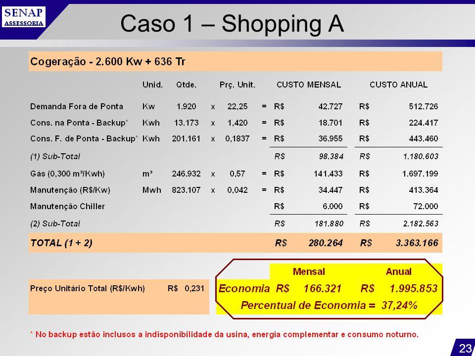 Caso 1 – Shopping A