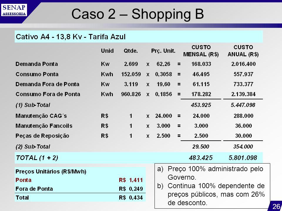 Caso 2 – Shopping B Preço 100% administrado pelo Governo.