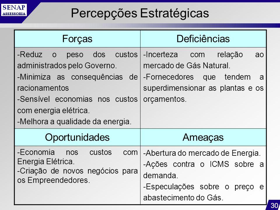 Percepções Estratégicas