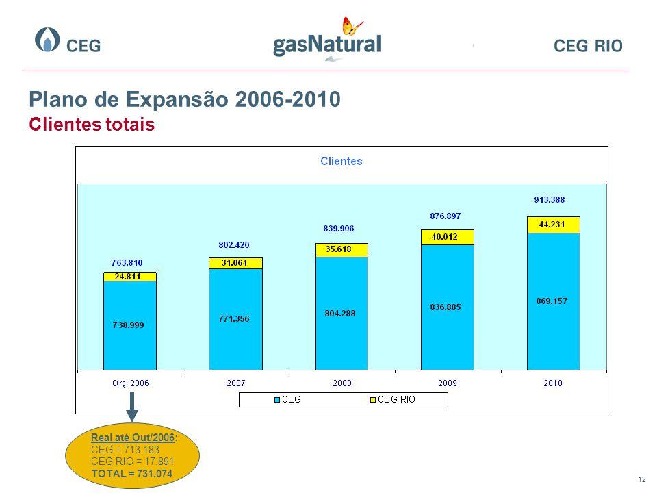 Plano de Expansão 2006-2010 Clientes totais