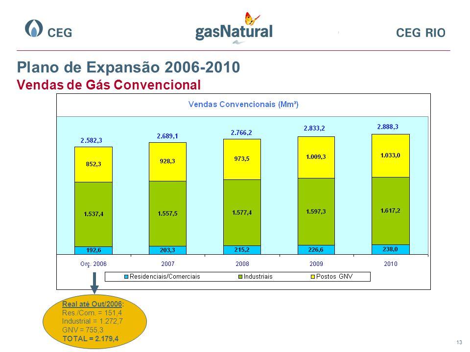 Plano de Expansão 2006-2010 Vendas de Gás Convencional