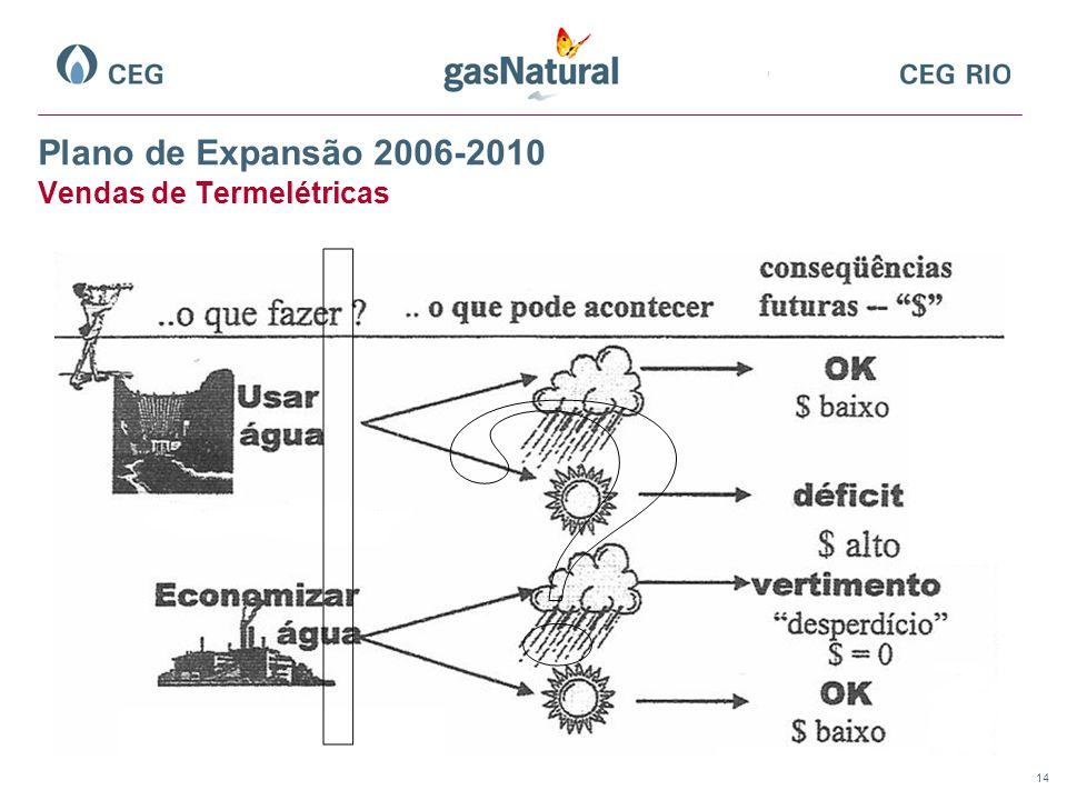 Plano de Expansão 2006-2010 Vendas de Termelétricas