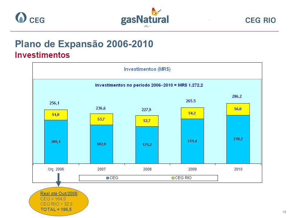 Plano de Expansão 2006-2010 Investimentos