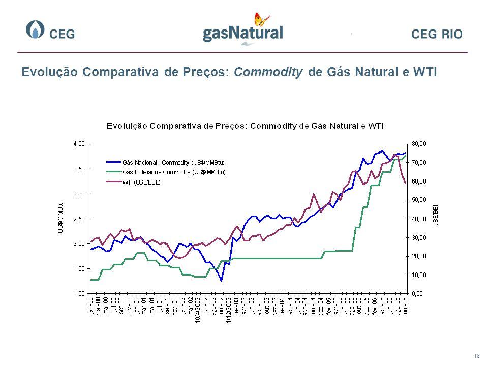 Evolução Comparativa de Preços: Commodity de Gás Natural e WTI