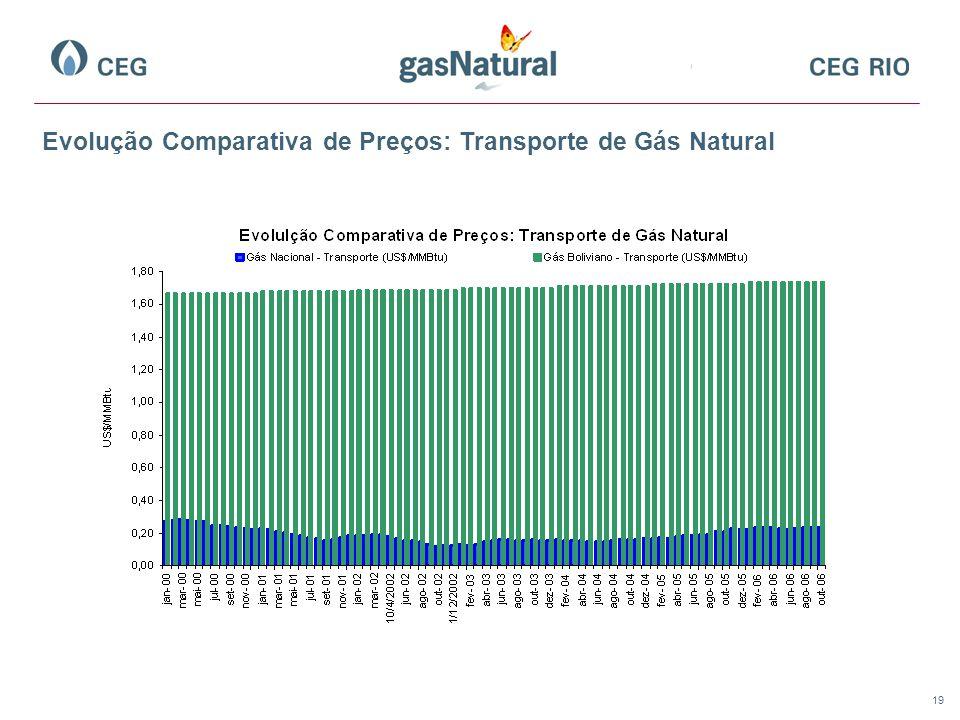 Evolução Comparativa de Preços: Transporte de Gás Natural