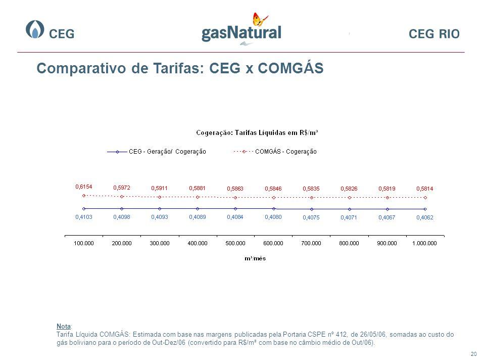 Comparativo de Tarifas: CEG x COMGÁS