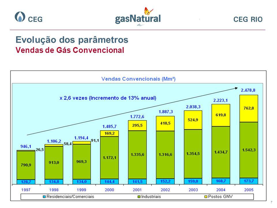 Evolução dos parâmetros Vendas de Gás Convencional