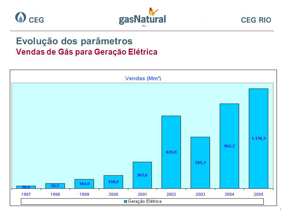 Evolução dos parâmetros Vendas de Gás para Geração Elétrica