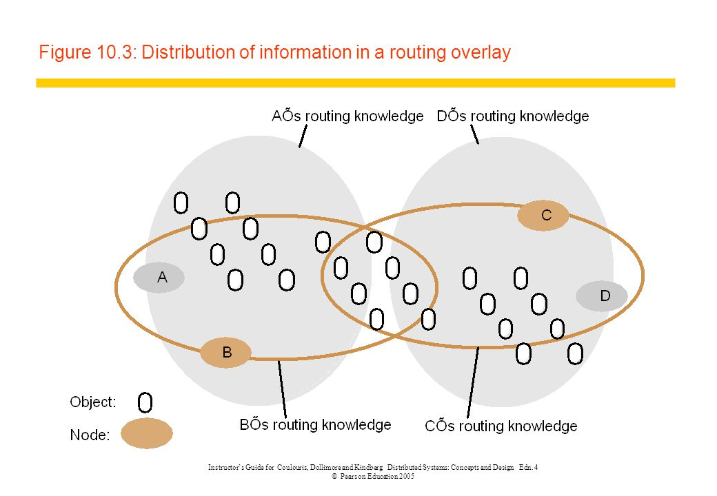 Figure 10.3: Distribution of information in a routing overlay