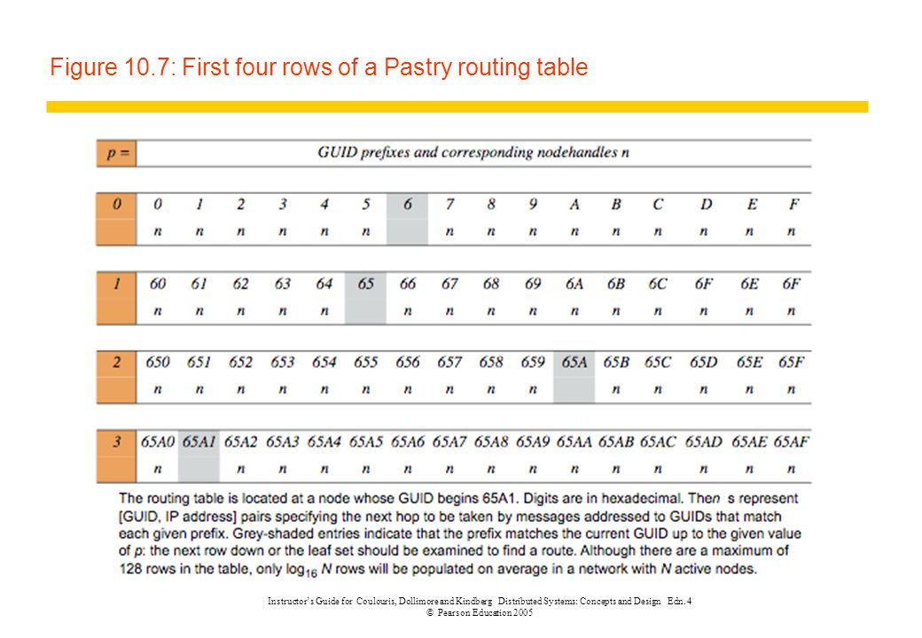 Figure 10.7: First four rows of a Pastry routing table