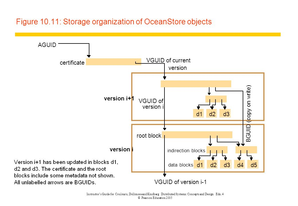 Figure 10.11: Storage organization of OceanStore objects