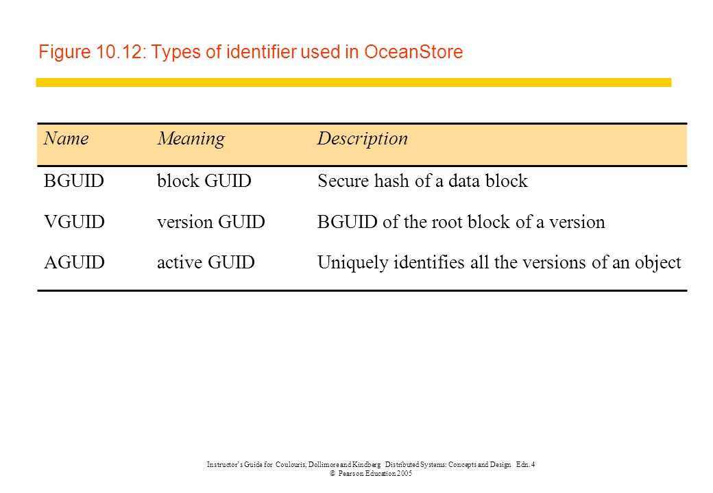 Figure 10.12: Types of identifier used in OceanStore