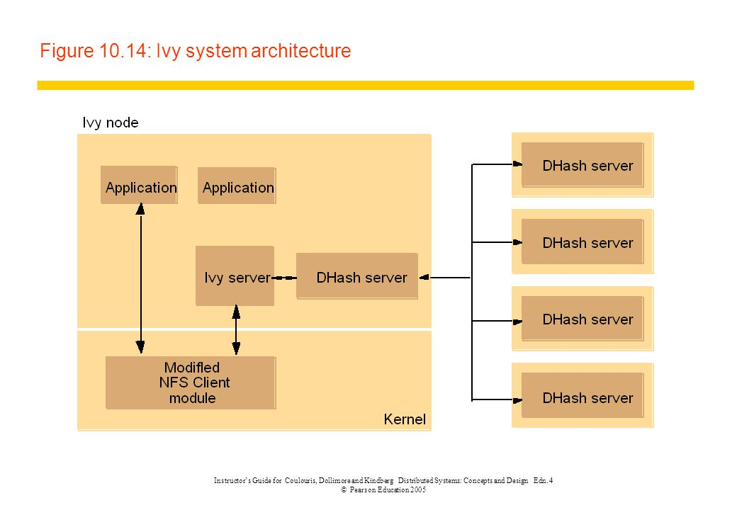 Figure 10.14: Ivy system architecture