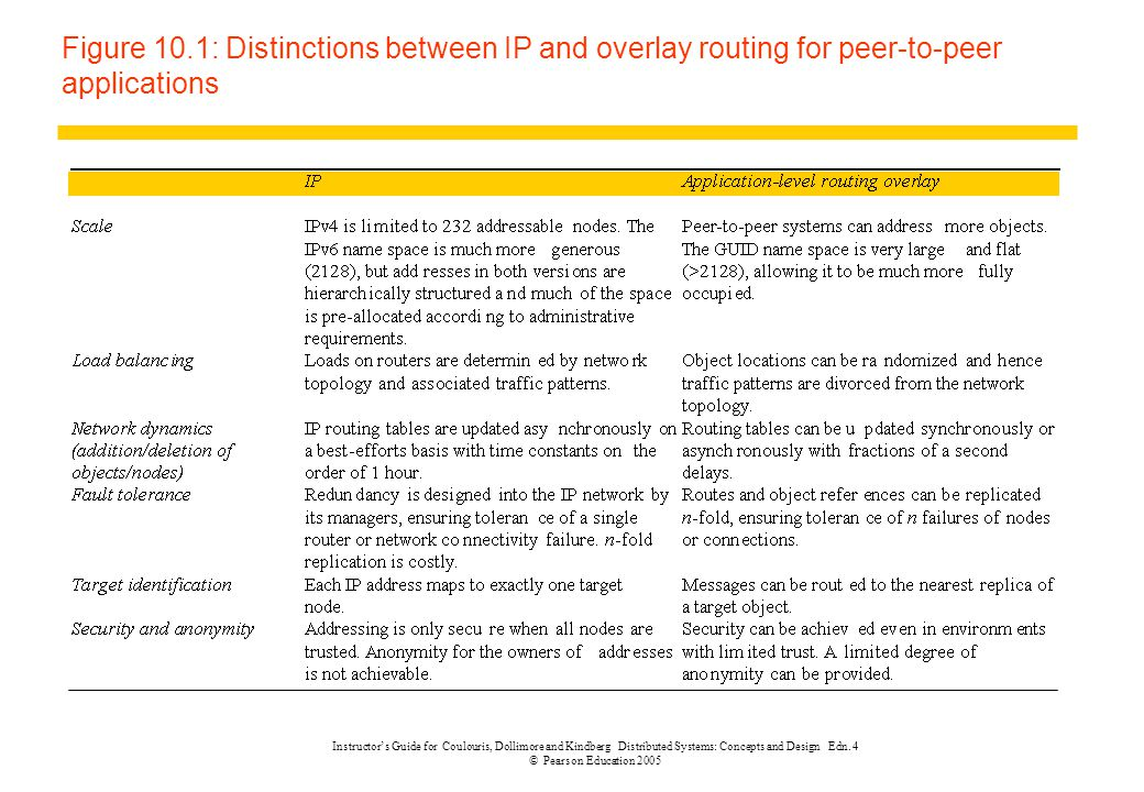 Figure 10.1: Distinctions between IP and overlay routing for peer-to-peer applications